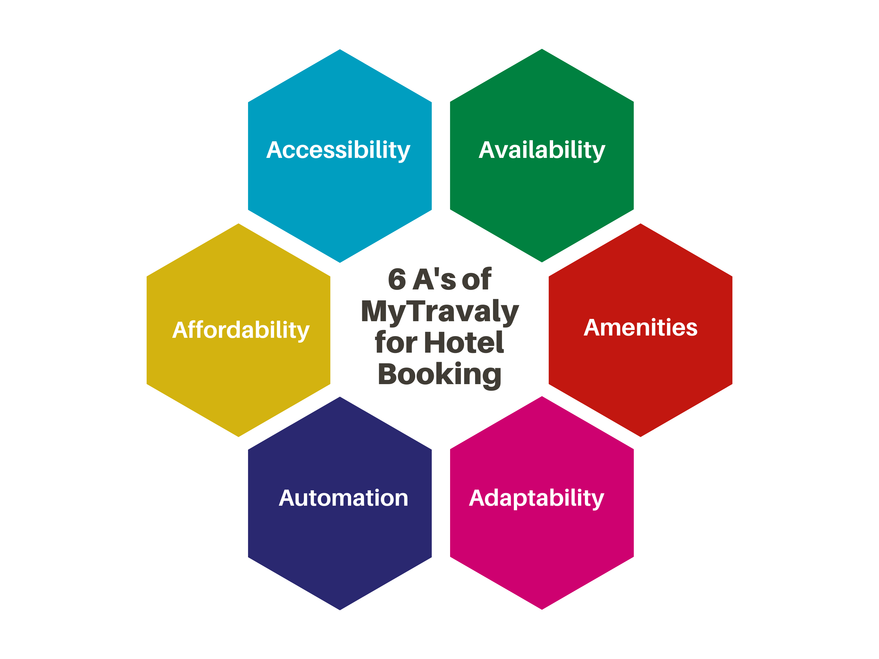 6 A's of MyTravaly for Hotel Booking